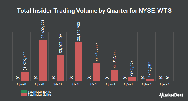 Insider Trades by Quarter for Watts Water Technologies (NYSE:WTS)