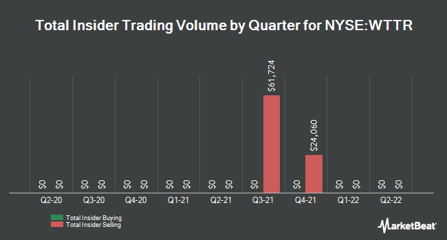 Insider Trading History for Select Energy Services (NYSE:WTTR)