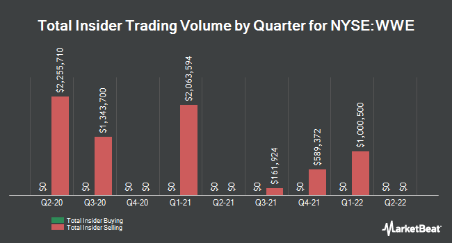 Insider Trades by Quarter for World Wrestling Entertainment (NYSE:WWE)