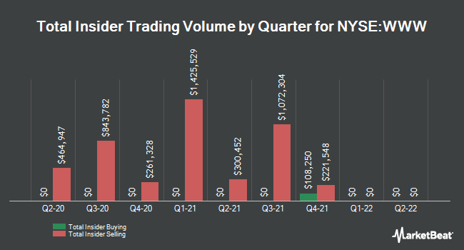 Insider Buying and Selling by Quarter for Wolverine World Wide (NYSE:WWW)