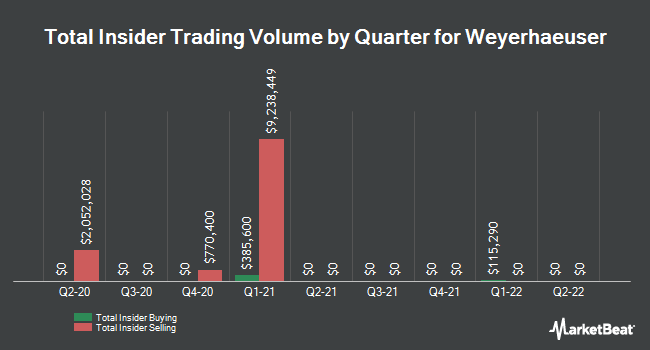 Insider Trades by Quarter for Weyerhaeuser Co (NYSE:WY)