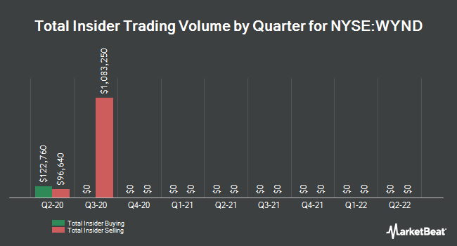 Insider Buying and Selling by Quarter for Wyndham Destinations (NYSE:WYND)