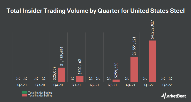 Insider Trades by Quarter for United States Steel (NYSE:X)
