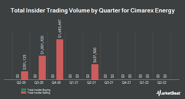 Insider Trades by Quarter for Cimarex Energy Co (NYSE:XEC)