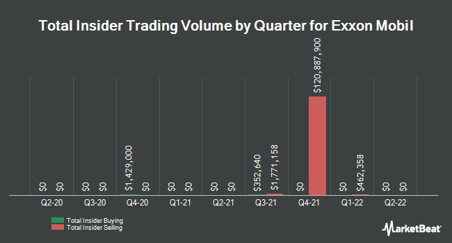Insider Buying and Selling by Quarter for Exxon Mobil (NYSE:XOM)