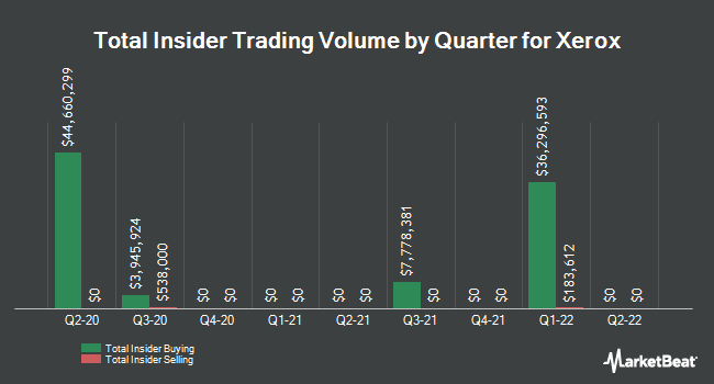Insider Trades by Quarter for Xerox Corp (NYSE:XRX)