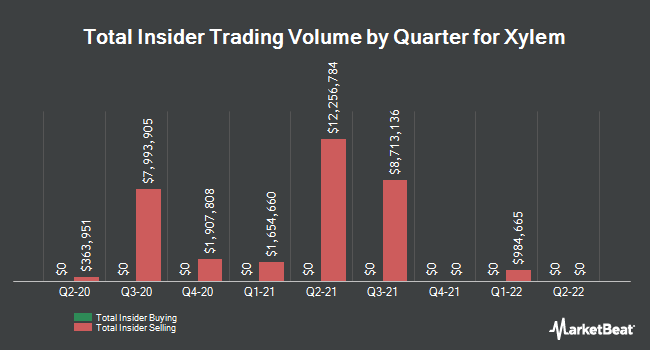 Insider Buying and Selling by Quarter for Xylem (NYSE:XYL)