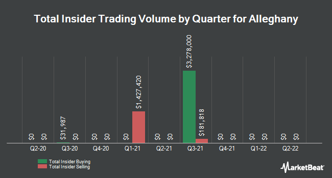 Insider Trades by Quarter for Alleghany Corporation (NYSE:Y)