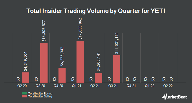Insider Buying and Selling by Quarter for Yeti (NYSE:YETI)