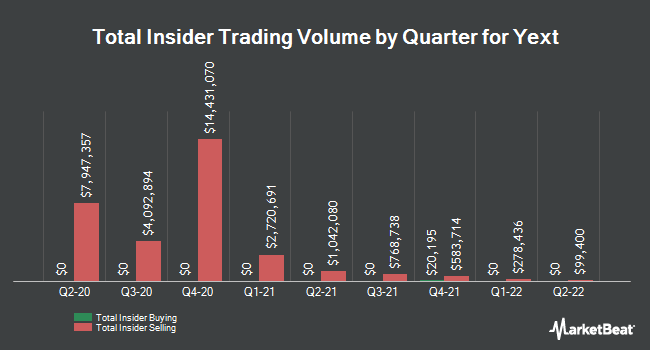 Insider Buying and Selling by Quarter for Yext (NYSE:YEXT)