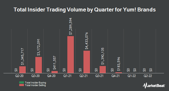 Insider Trades by Quarter for Yum! Brands (NYSE:YUM)