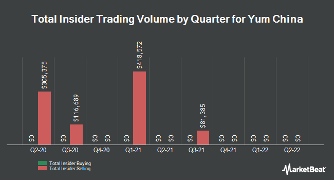 Insider Buying and Selling by Quarter for Yum China (NYSE:YUMC)