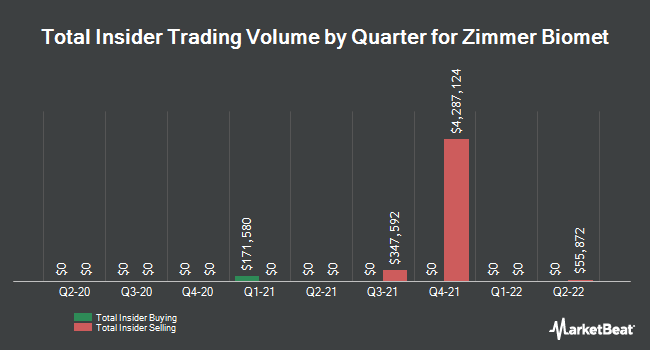 Insider Trades by Quarter for Zimmer Biomet Holdings (NYSE:ZBH)
