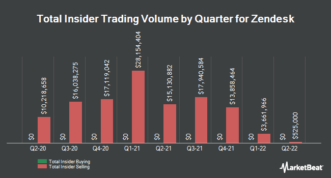 Insider Buying and Selling by Quarter for Zendesk (NYSE:ZEN)