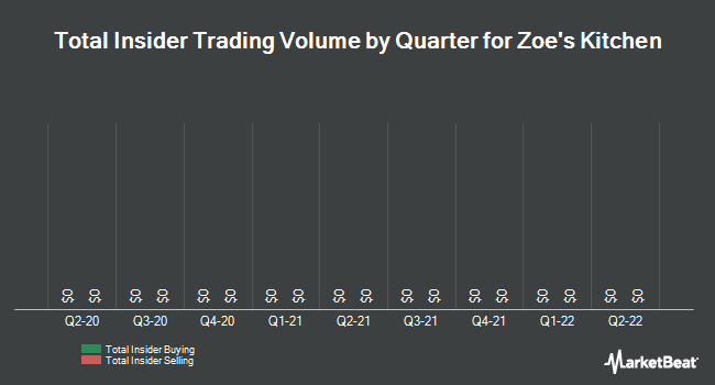Insider Trades by Quarter for Zoe`s Kitchen (NYSE:ZOES)