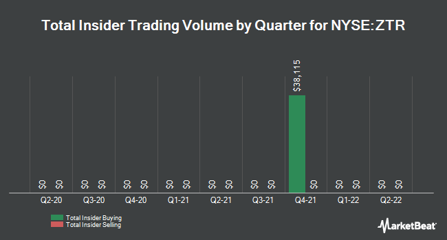 Insider Trades by Quarter for Virtus Global Dividend & Income Fund (NYSE:ZTR)