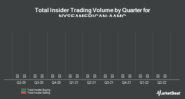 Insider Trades by Quarter for Altisource Asset Management (NYSEAMERICAN:AAMC)