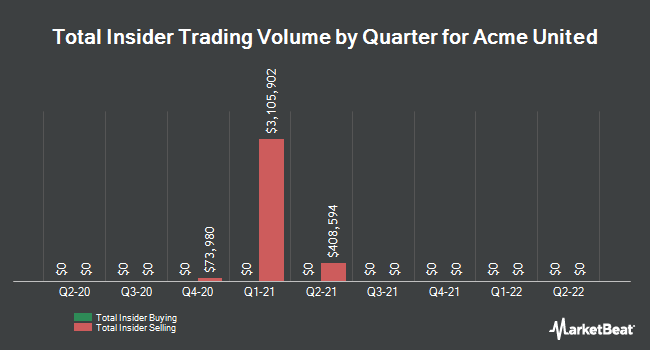 Insider Trades by Quarter for Acme United (NYSEAMERICAN:ACU)