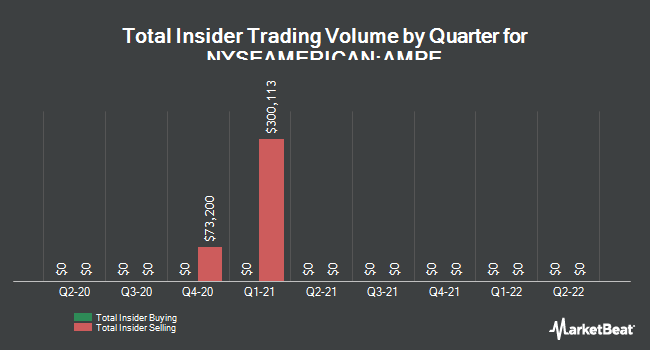 Insider Trades by Quarter for Ampio Pharmaceuticals (NYSEAMERICAN:AMPE)