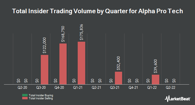 Insider Trades by Quarter for Alpha Pro Tech (NYSEAMERICAN:APT)