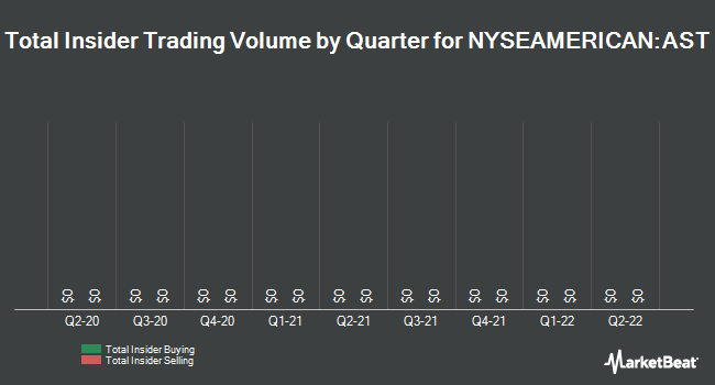 Insider Trades by Quarter for Asterias Biotherapeutics (NYSEAMERICAN:AST)