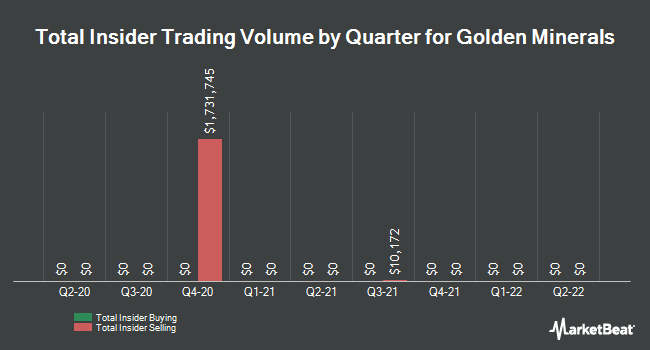 Insider Trading History for Golden Minerals (NYSEAMERICAN:AUMN)