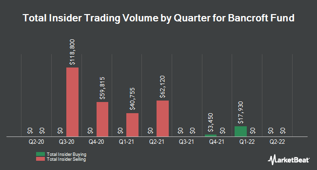 Insider Trading History for Bancroft Fund Ltd. Closed-Ended Fund (NYSEAMERICAN:BCV)