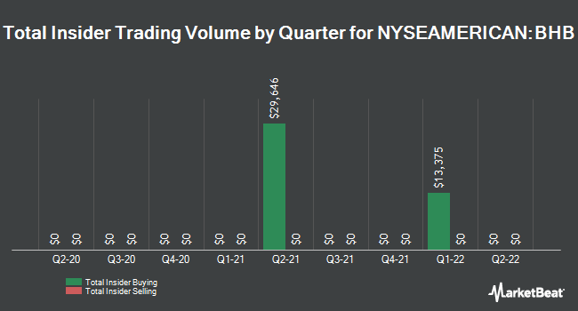 Insider Trades by Quarter for Bar Harbor Bankshares (NYSEAMERICAN:BHB)