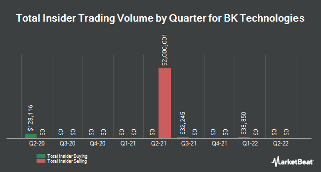 Insider Buying and Selling by Quarter for BK Technologies (NYSEAMERICAN:BKTI)