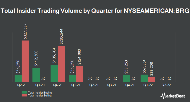 Insider Buying and Selling by Quarter for Bluerock Residential Growth REIT (NYSEAMERICAN:BRG)