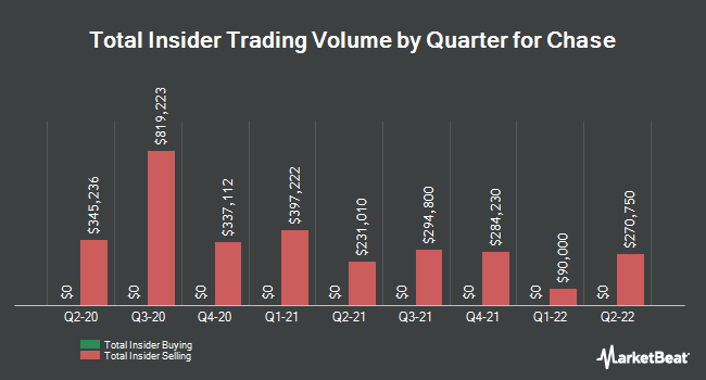 Insider Trades by Quarter for Chase (NYSEAMERICAN:CCF)