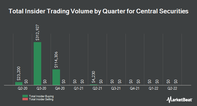 Insider Trades by Quarter for Central Securities (NYSEAMERICAN:CET)