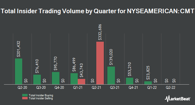 Insider Trades by Quarter for Core Molding Technologies (NYSEAMERICAN:CMT)