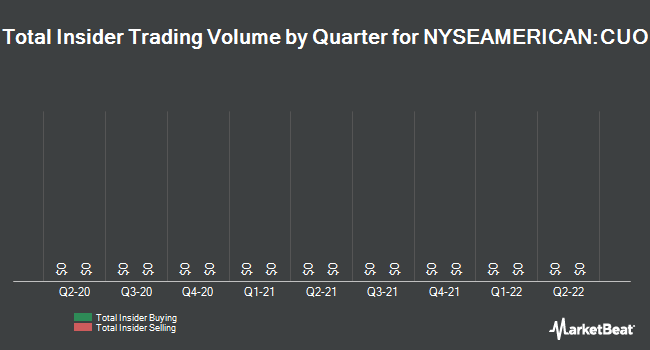 Insider Trades by Quarter for Continental Materials (NYSEAMERICAN:CUO)