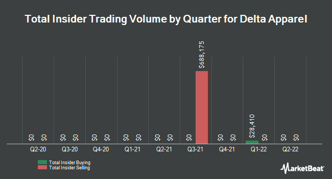Insider Trades by Quarter for Delta Apparel (NYSEAMERICAN:DLA)
