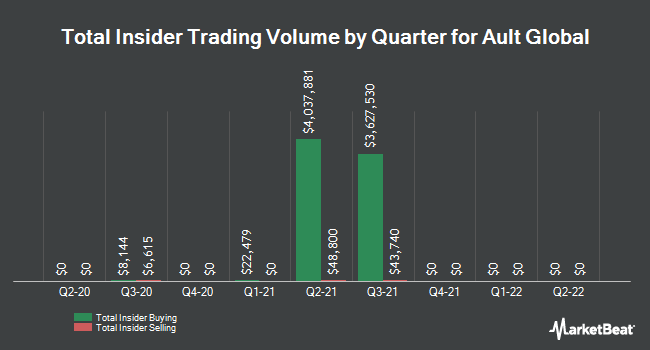 Insider Trades by Quarter for Digital Power (NYSEAMERICAN:DPW)