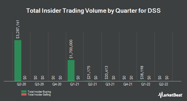 Insider Trades by Quarter for Document Security Systems (NYSEAMERICAN:DSS)