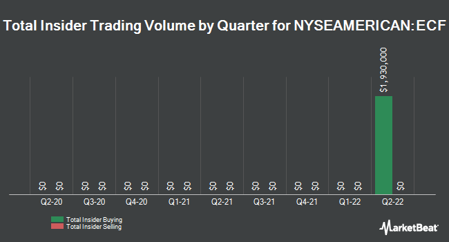 Insider Trades by Quarter for Ellsworth Growth and Income Fund (NYSEAMERICAN:ECF)