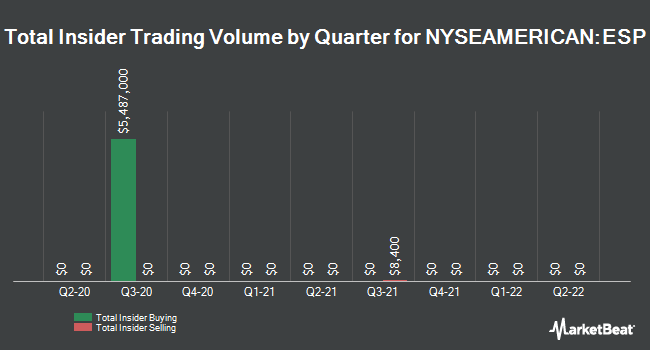 Insider Trades by Quarter for Espey Manufacturing & Electronics Corp. (NYSEAMERICAN:ESP)