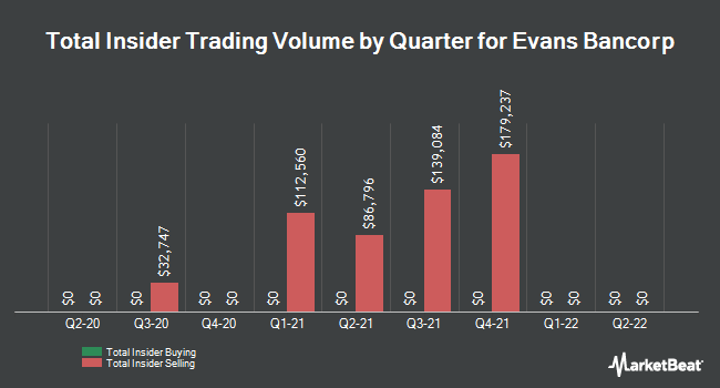 Insider Trades by Quarter for Evans Bancorp (NYSEAMERICAN:EVBN)
