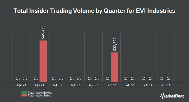 Insider Trading History for Envirostar (NYSEAMERICAN:EVI)