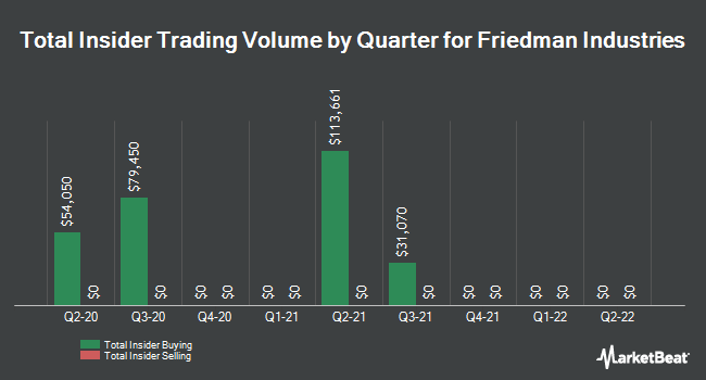 Insider Trades by Quarter for Friedman Industries (NYSEAMERICAN:FRD)
