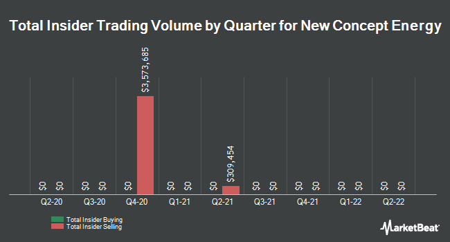 Insider Trades by Quarter for New Concept Energy (NYSEAMERICAN:GBR)