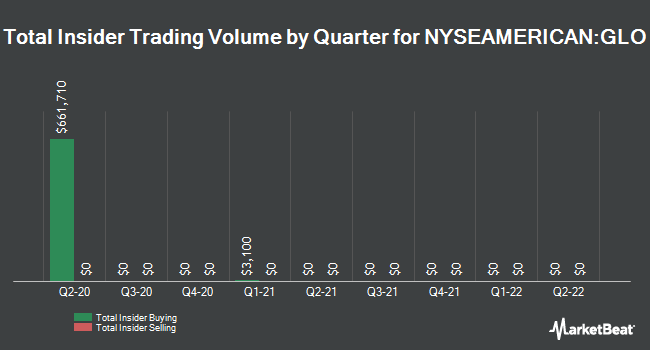 Insider Trades by Quarter for Clough Global Opportunities Fund (NYSEAMERICAN:GLO)