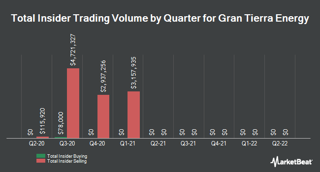 Insider Buying and Selling by Quarter for Gran Tierra Energy (NYSEAMERICAN:GTE)