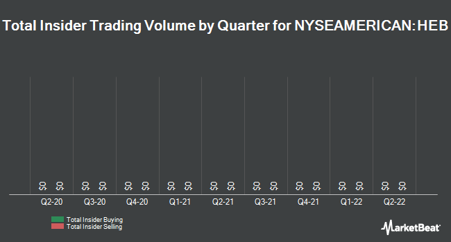 Insider Buying and Selling by Quarter for Hemispherx BioPharma (NYSEAMERICAN:HEB)