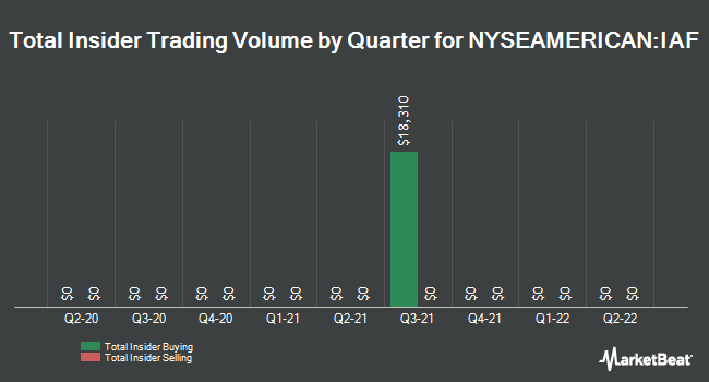 Insider Trading History for Aberdeen Australia Equity Fund (NYSEAMERICAN:IAF)