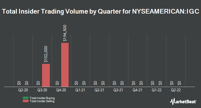 Insider Trading History for India Globalization Capital (NYSEAMERICAN:IGC)
