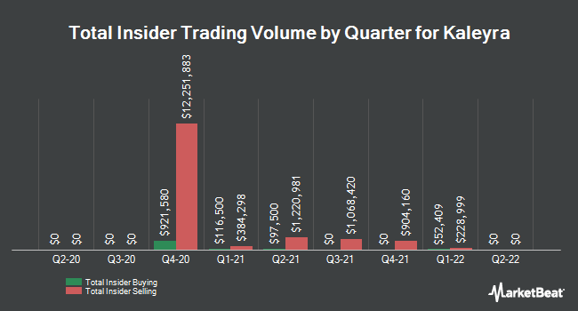 Insider Buying and Selling by Quarter for Kaleyra (NYSEAMERICAN:KLR)