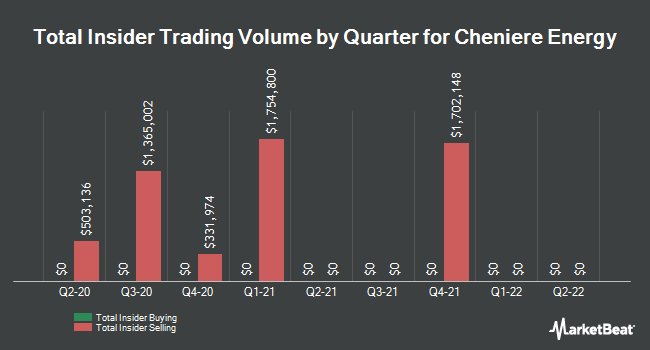 Insider Trades by Quarter for Cheniere Energy (NYSEAMERICAN:LNG)
